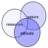 Attitude Diagram
